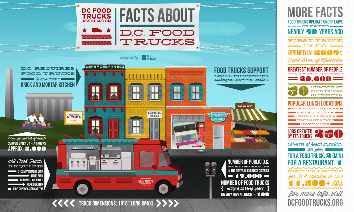 Food Trucks, which are big business in DC, are heading to a winery near you (Infographic Courtesy:  NJI Media)